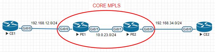 Solución de MPLS VPN sin Route Reflector